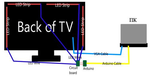 Сзади телевизора наклеено 4